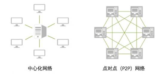 徐明星:区块链去中心化的2大技术基础 - 金评媒